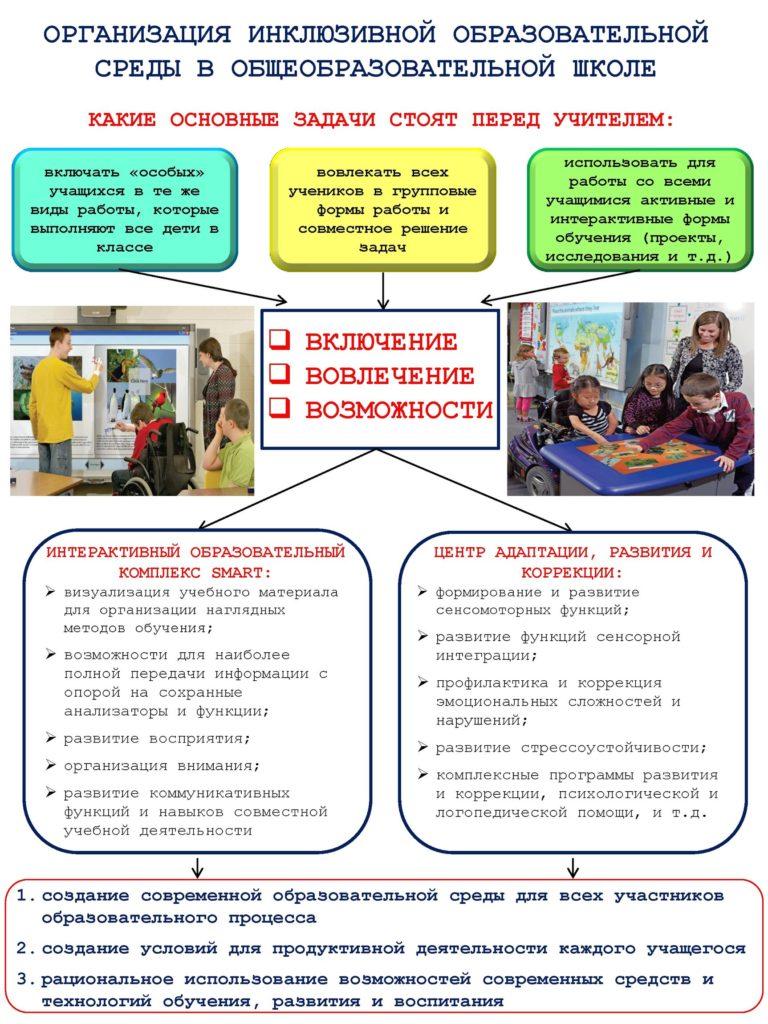 Новые возможности для инклюзивного образования